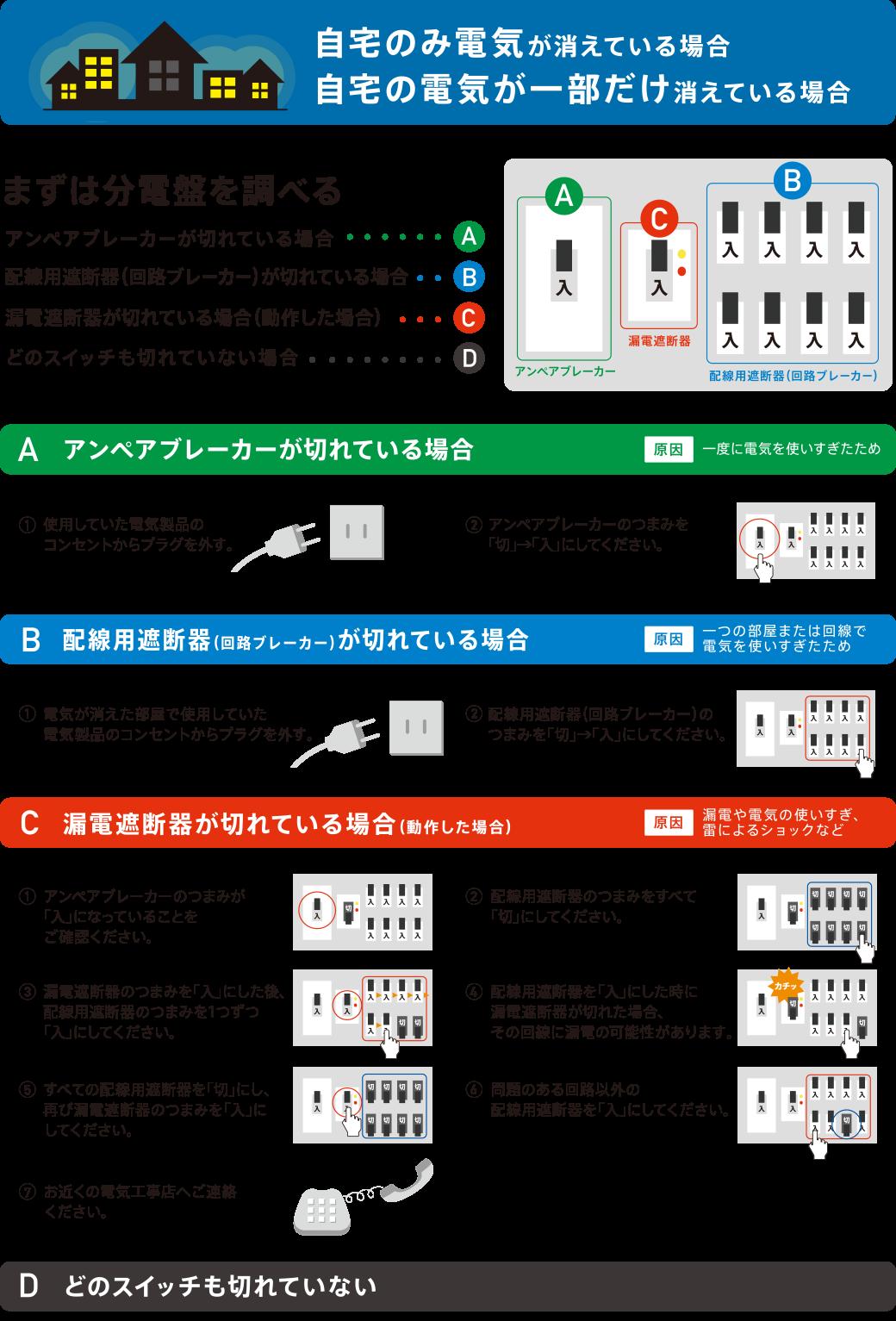 自宅のみの電気が消えている場合、自宅の電気が一部だけ消えている場合 まずは分電盤を調べる:                  A アンペアブレーカーが切れている場合         B 配線用遮断器(回路ブレーカー)が切れている場合         C 漏電遮断器が切れている場合(動作した場合)         D どのスイッチも切れていない場合              A アンペアブレーカーが切れている場合     原因 一度に電気を使いすぎたため     (1)使用していた電気製品のコンセントからプラグを外す。     (2)アンペアブレーカーのつまみを「切」→「入」にしてください。             B 配線用遮断器(回路ブレーカー)が切れている場合     原因 一つの部屋または回線で電気を使いすぎたため     (1)電気が消えた部屋で使用していた電気製品のコンセントからプラグを外す。     (2)配線用遮断器(回路ブレーカー)のつまみを「切」→「入」にしてください。             C 漏電遮断器が切れている場合(動作した場合)     原因 漏電や電気の使いすぎ、雷によるショックなど     (1)アンペアブレーカーのつまみが「入」になっていることをご確認ください。     (2)配線用遮断器のつまみをすべて「切」にしてください。     (3)漏電遮断器のつまみを「入」にした後、配線用遮断器のつまみを1つずつ「入」にしてください。     (4)配線用遮断器を「入」にした時に漏電遮断器が切れた場合、その回線に漏電の可能性があります。     (5)すべての配線用遮断器を「切」にし、再び漏電遮断器のつまみを「入」にしてください。     (6)問題のある回路以外の配線用遮断器を「入」にしてください。     (7)お近くの電気工事店へご連絡ください。           D どのスイッチも切れていない場合